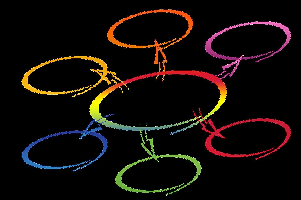 Keskellä värikäs ympyrä, jonka ympärillä kuusi ei väristä ympyrää. Keskelätä lähtee yksi nuoli kuhunkin ympyrään.